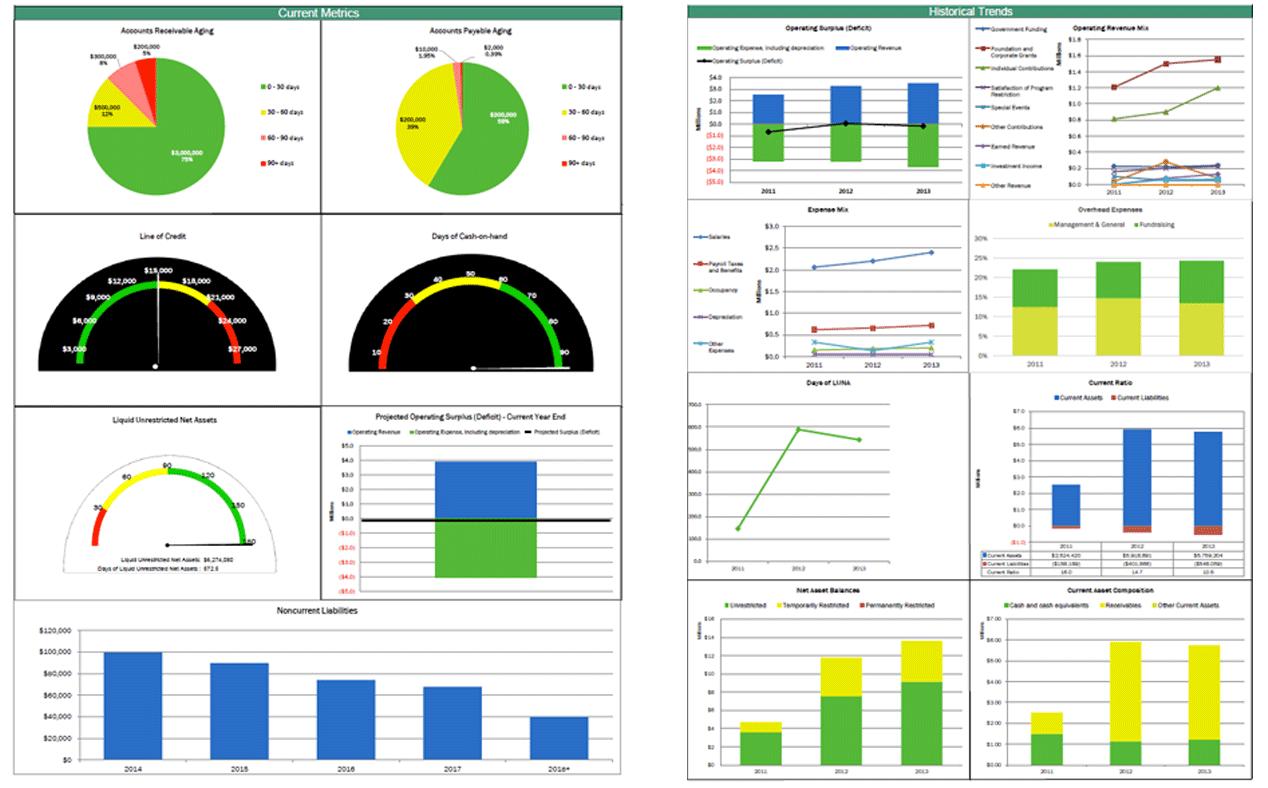 Financial Management dashboard samples