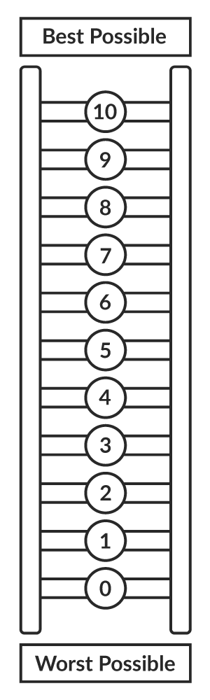 Cantril Scale - Ladder graphic depicting 0 at the bottom and 10 at the top