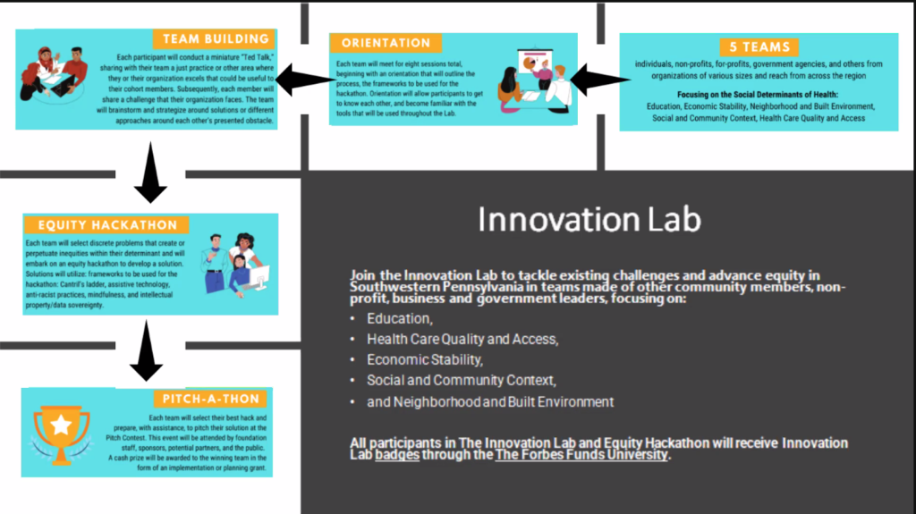 Innovation Lab flyer that outlines the entire process. For those interested in challenging and advancing equity in SW PA.