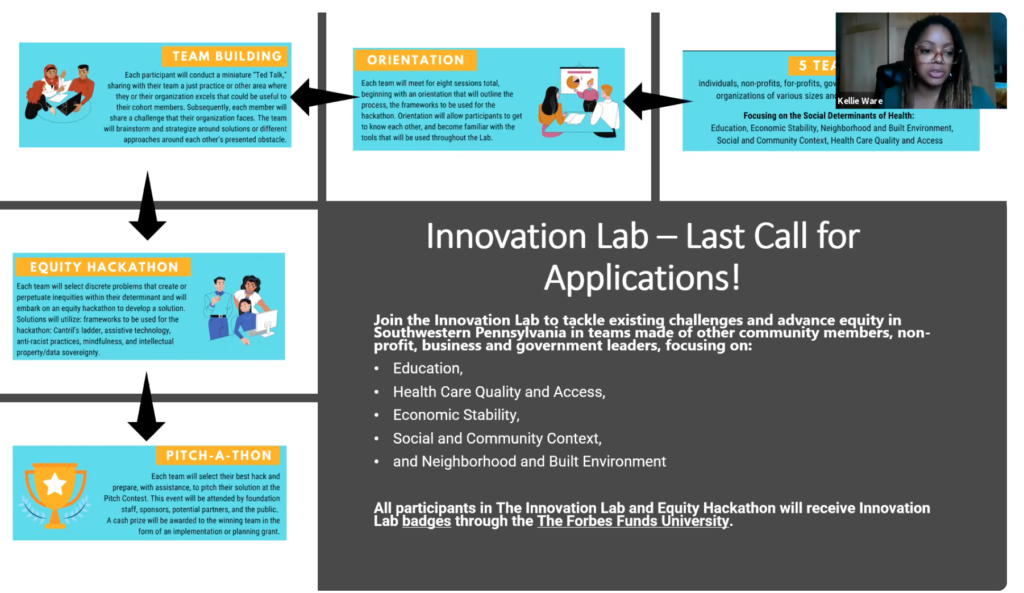 TFF Innovation Lab and Equity Hackathon last call for applications.
