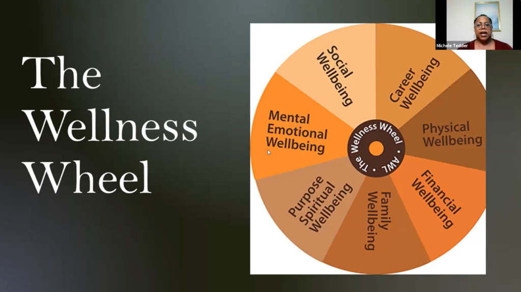 The Wellness Wheel that emphasizes social, career, financial, physical, family, spiritual, and emotional wellbeing.