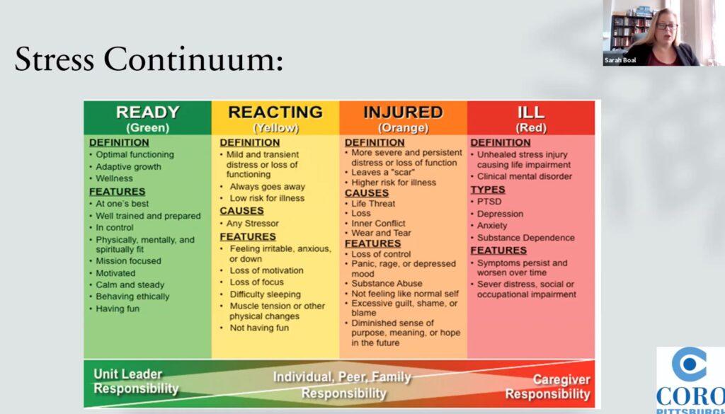 Stress Continuum Slide